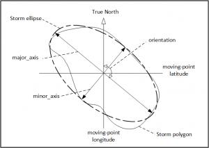 Storm geometries